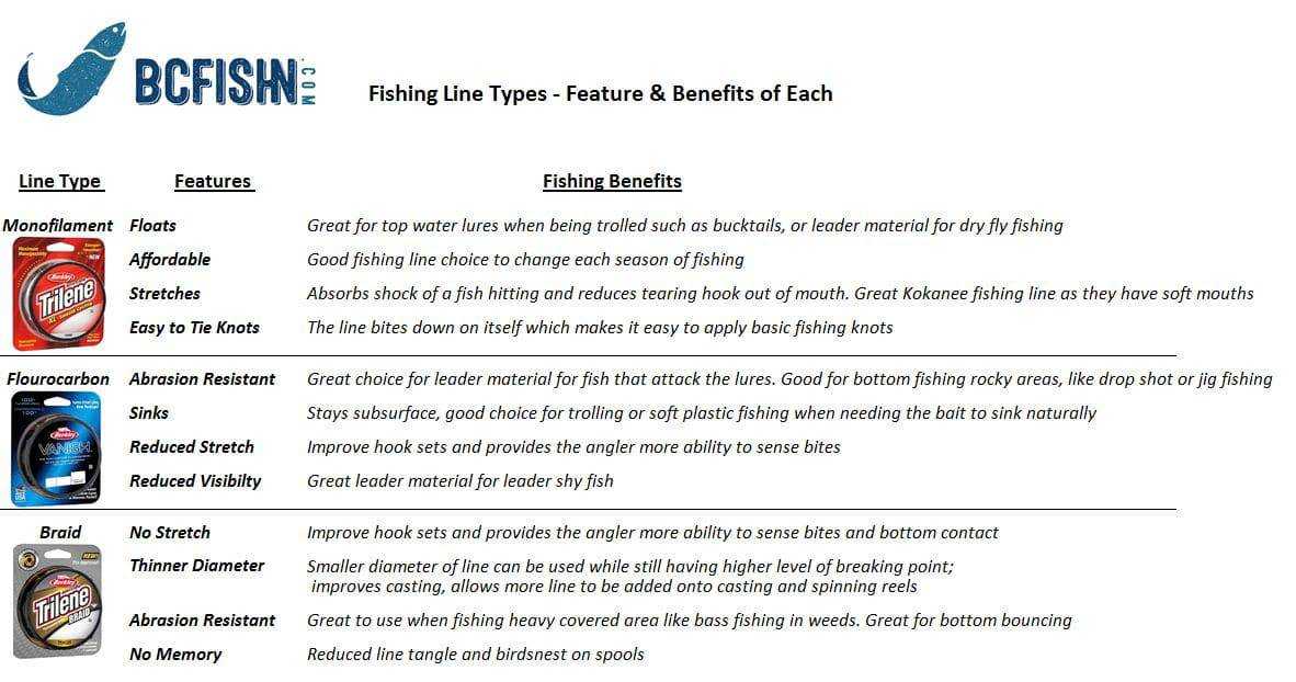 How to Choose a Type of Fishing Line for Freshwater Fishing